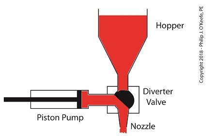 The Diverter Valve Rotated Counter-Clockwise
