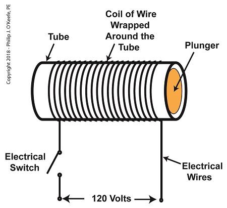 A De-Energized Solenoid