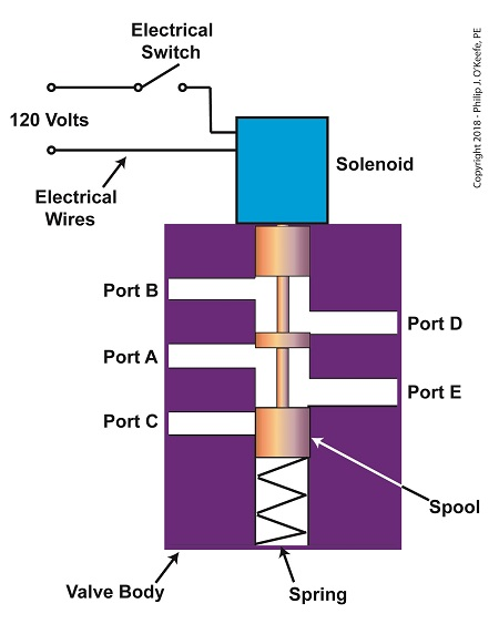 The Solenoid Valve's Components