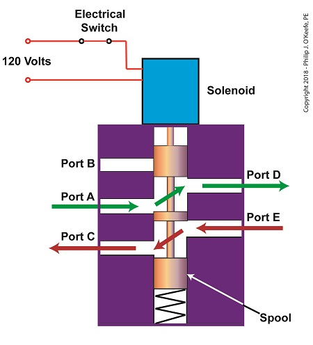 The Solenoid Valve's Operation: Energized