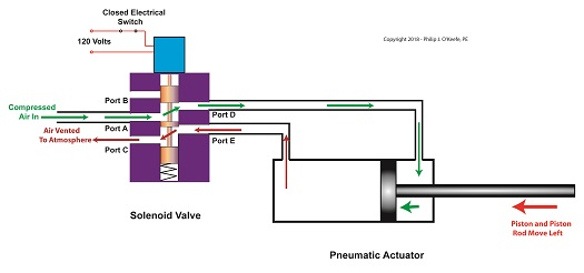 The Energized Solenoid Valve Operates a Pneumatic Actuator